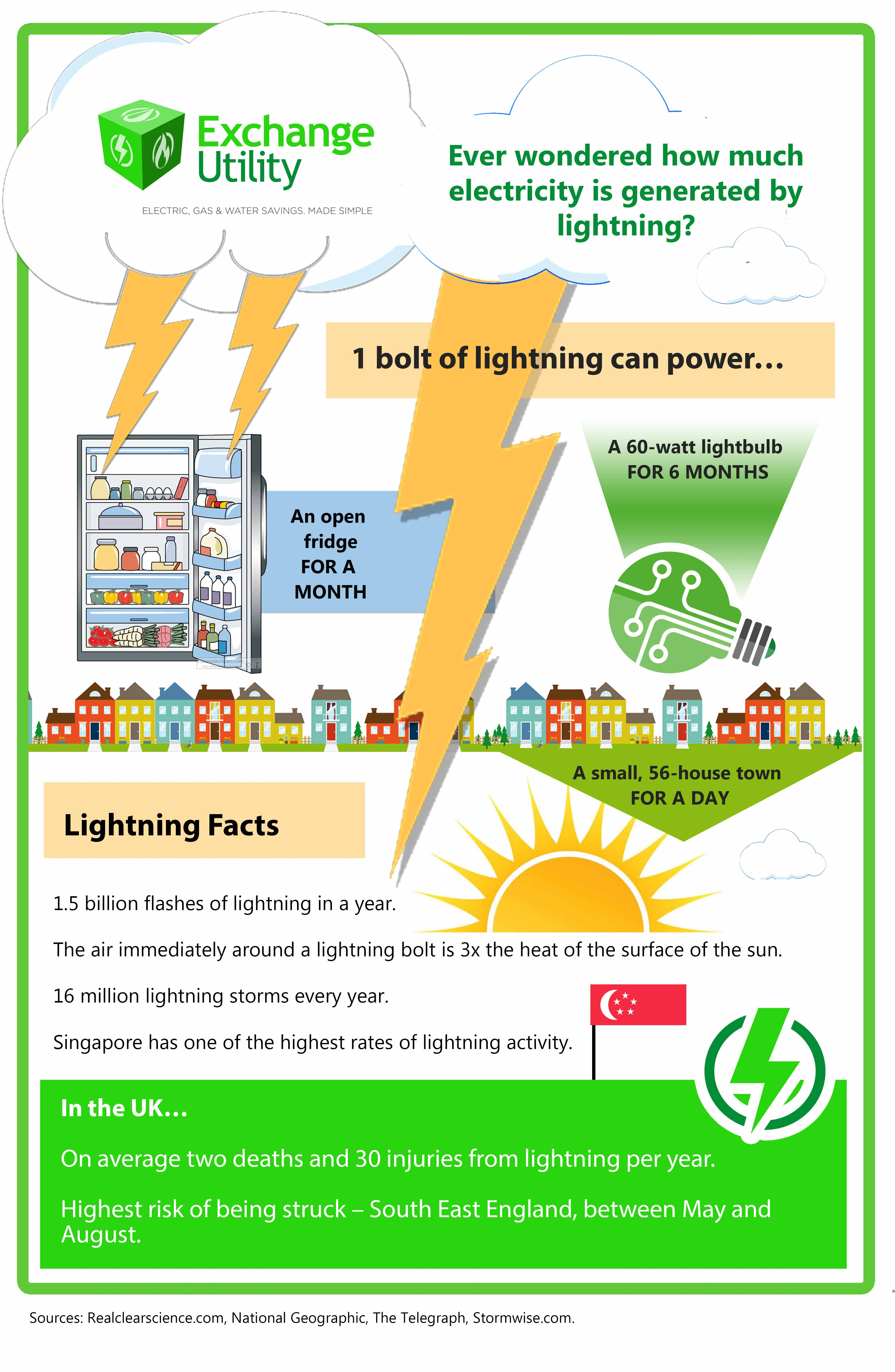 How much energy does lightning generate?